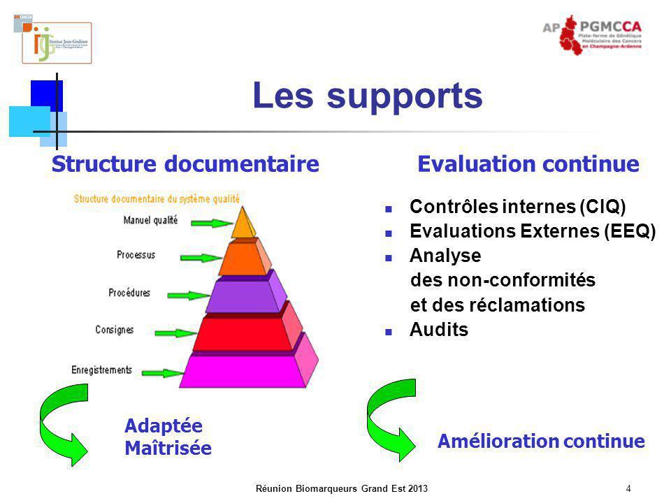 Réunion Biomarqueurs Grand Est 20134 Les supports Contrôles internes (CIQ) Evaluations Externes (EEQ) Analyse des non-conformités et des réclamations