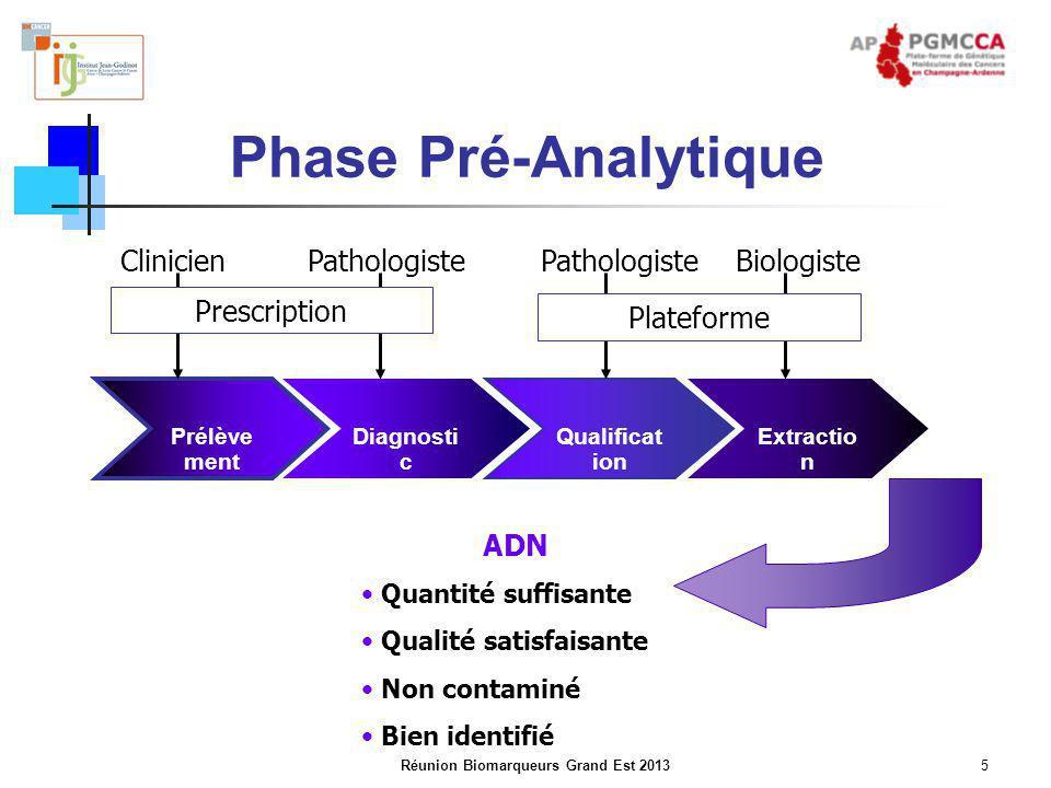 Réunion Biomarqueurs Grand Est 20136 Résultats non interprétables Trois catégories Mutations activatrices EGFR Synthèse de l'activité des plateformes hospitalières de génétique moléculaire des cancers en 2011