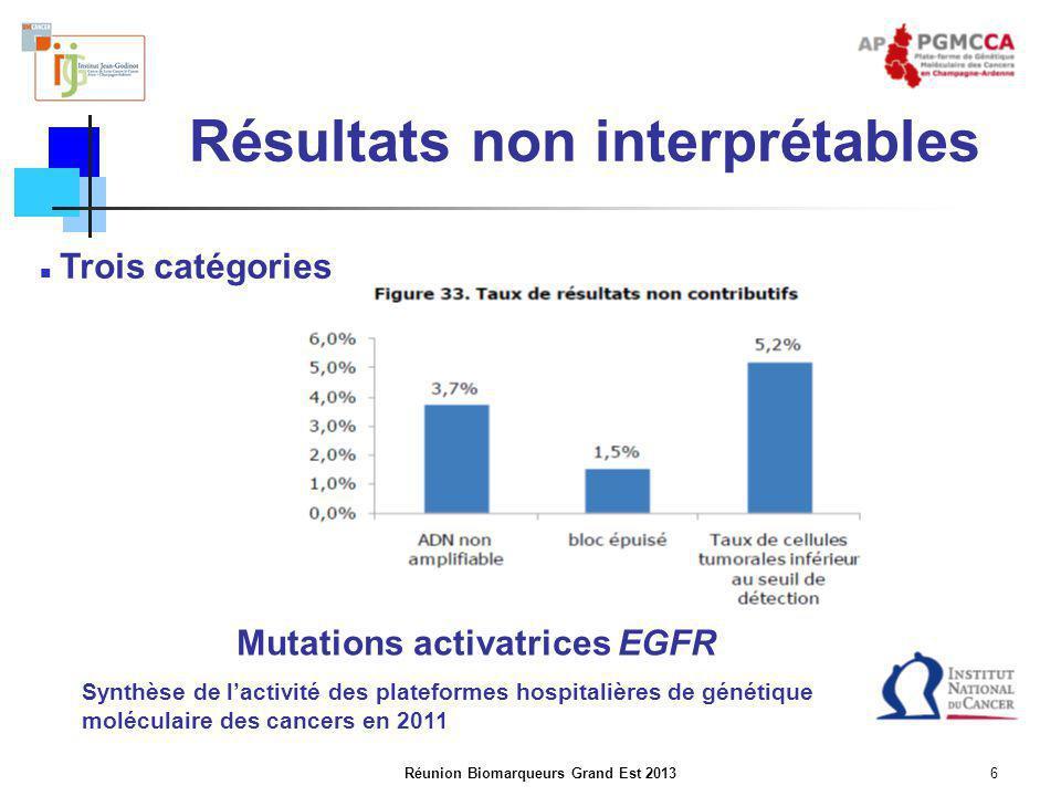 Réunion Biomarqueurs Grand Est 20137 Taux de résultats non interprétables en fonction du biomarqueur Biomarqueurs cancers du poumon Synthèse de l'activité des plateformes hospitalières de génétique moléculaire des cancers en 2011
