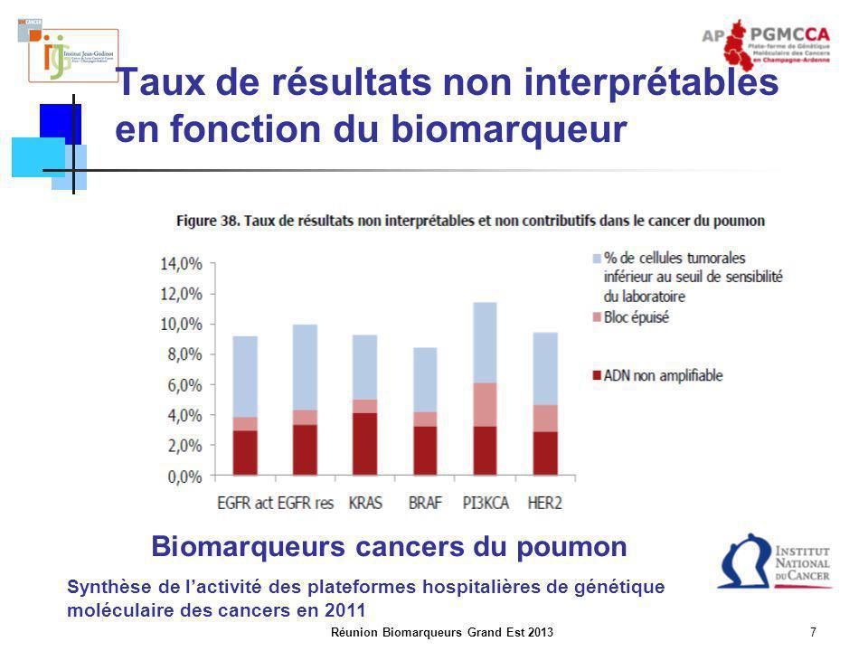Réunion Biomarqueurs Grand Est 20137 Taux de résultats non interprétables en fonction du biomarqueur Biomarqueurs cancers du poumon Synthèse de l'acti