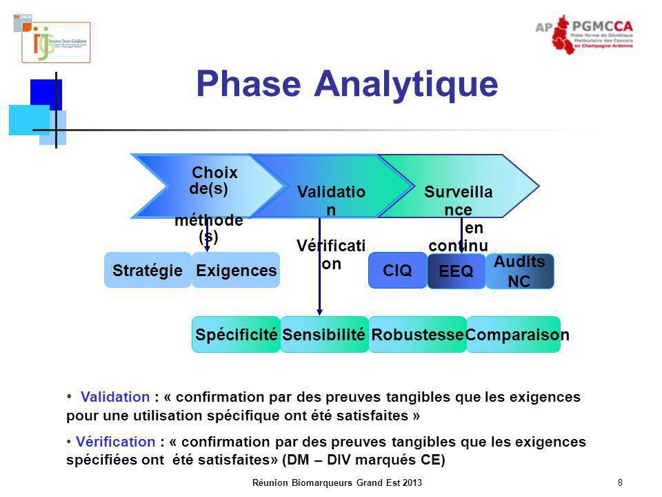 Réunion Biomarqueurs Grand Est 20138 Phase Analytique Validation : « confirmation par des preuves tangibles que les exigences pour une utilisation spé