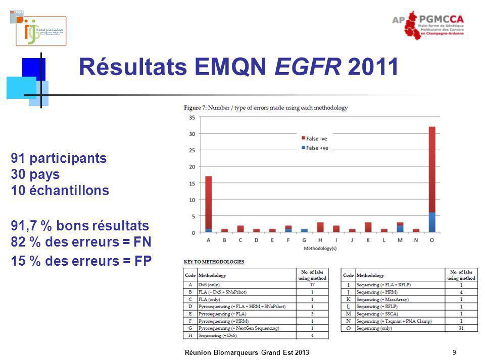 Réunion Biomarqueurs Grand Est 20139 Résultats EMQN EGFR 2011 91 participants 30 pays 10 échantillons 91,7 % bons résultats 82 % des erreurs = FN 15 %