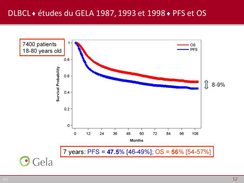 AD DLBCL ♦ études du GELA 1987, 1993 et 1998 ♦ PFS et OS 12