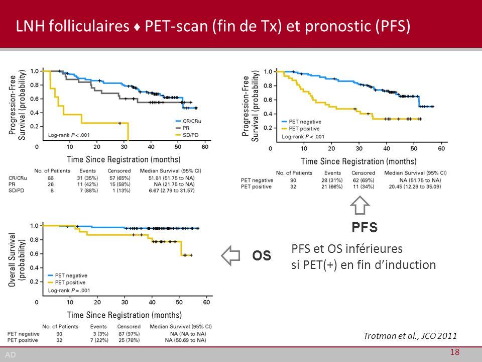 AD LNH folliculaires ♦ PET-scan (fin de Tx) et pronostic (PFS) 18 PFS et OS inférieures si PET(+) en fin d'induction PFS OS Trotman et al., JCO 2011