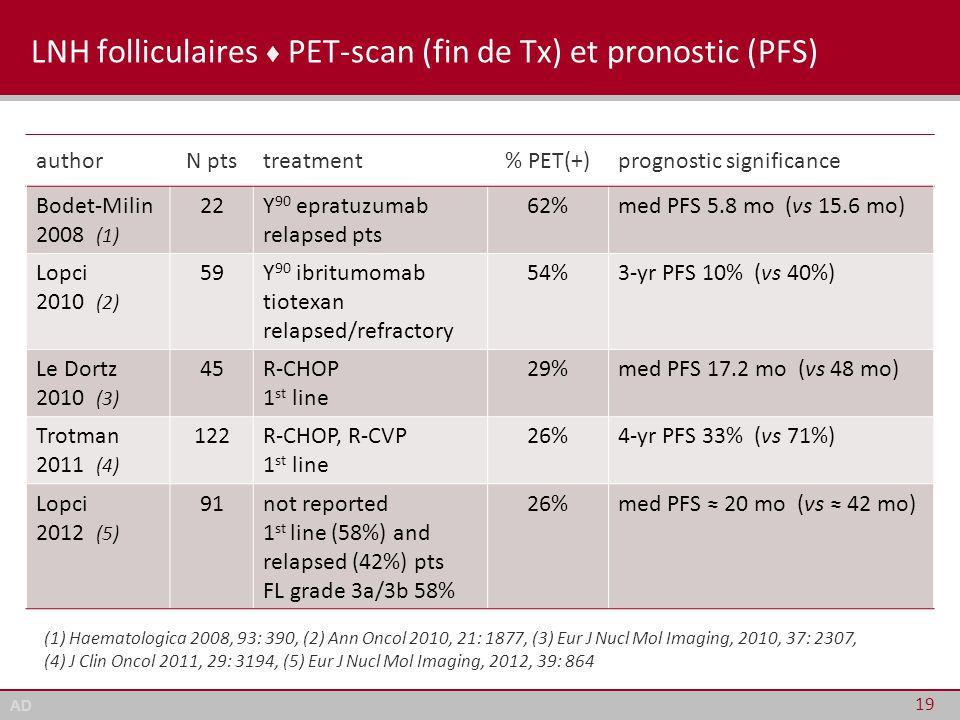 AD LNH folliculaires ♦ PET-scan (fin de Tx) et pronostic (PFS) 19 authorN ptstreatment% PET(+)prognostic significance Bodet-Milin 2008 (1) 22Y 90 epra