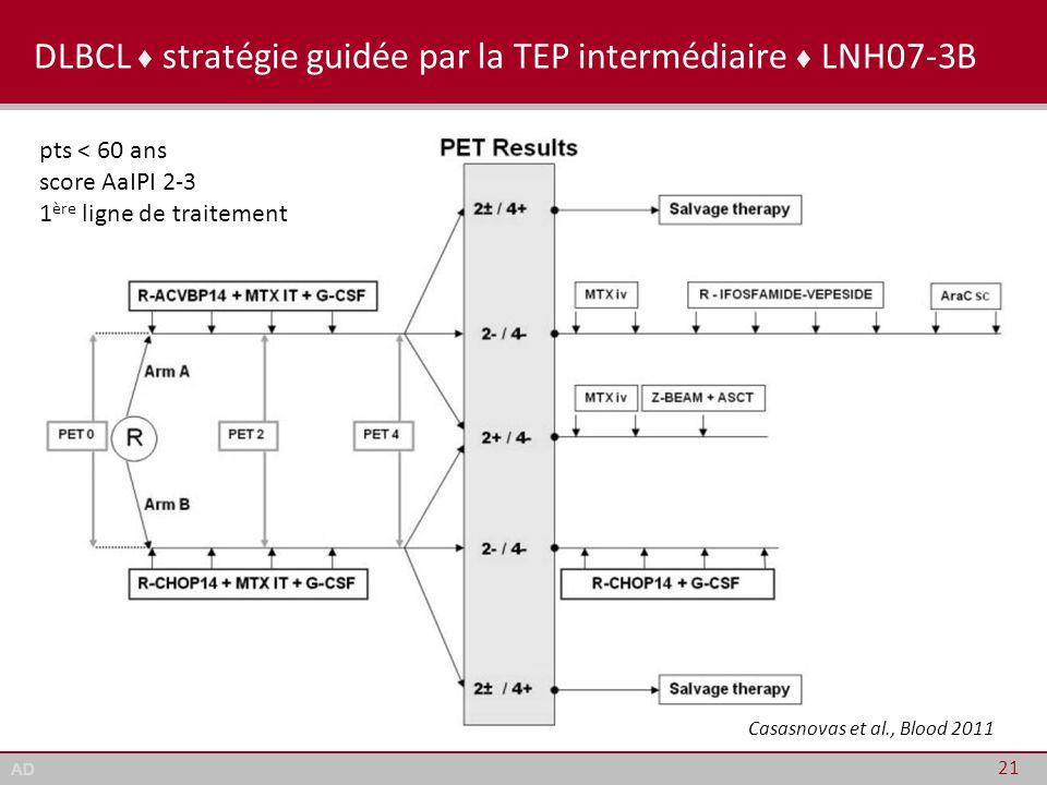 AD DLBCL ♦ stratégie guidée par la TEP intermédiaire ♦ LNH07-3B 21 pts < 60 ans score AaIPI 2-3 1 ère ligne de traitement Casasnovas et al., Blood 201