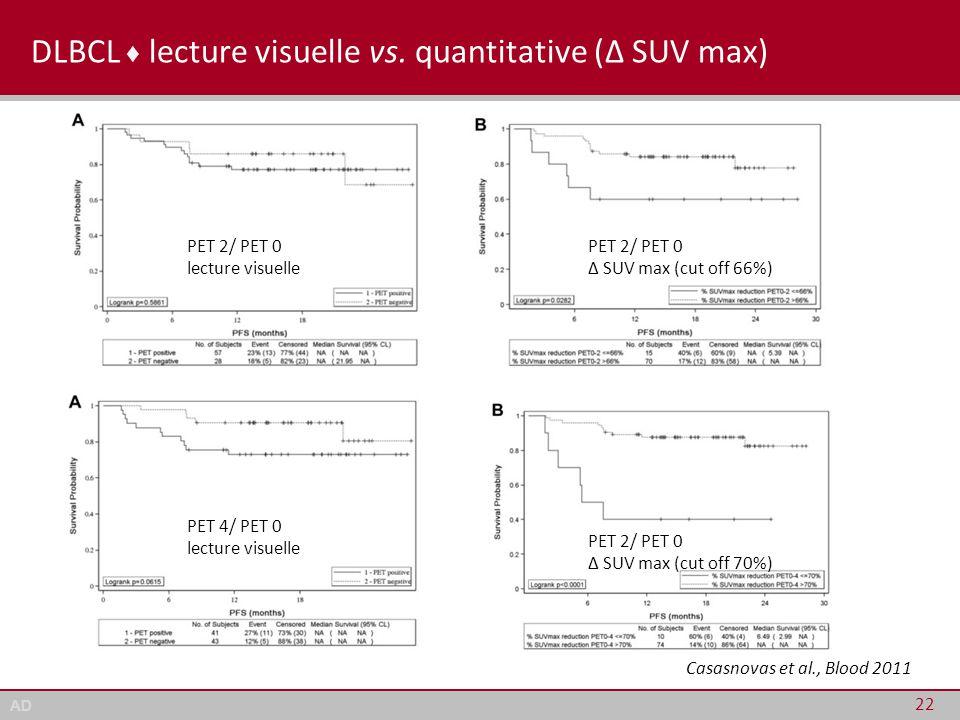 AD DLBCL ♦ lecture visuelle vs. quantitative (Δ SUV max) 22 Casasnovas et al., Blood 2011 PET 2/ PET 0 lecture visuelle PET 2/ PET 0 Δ SUV max (cut of