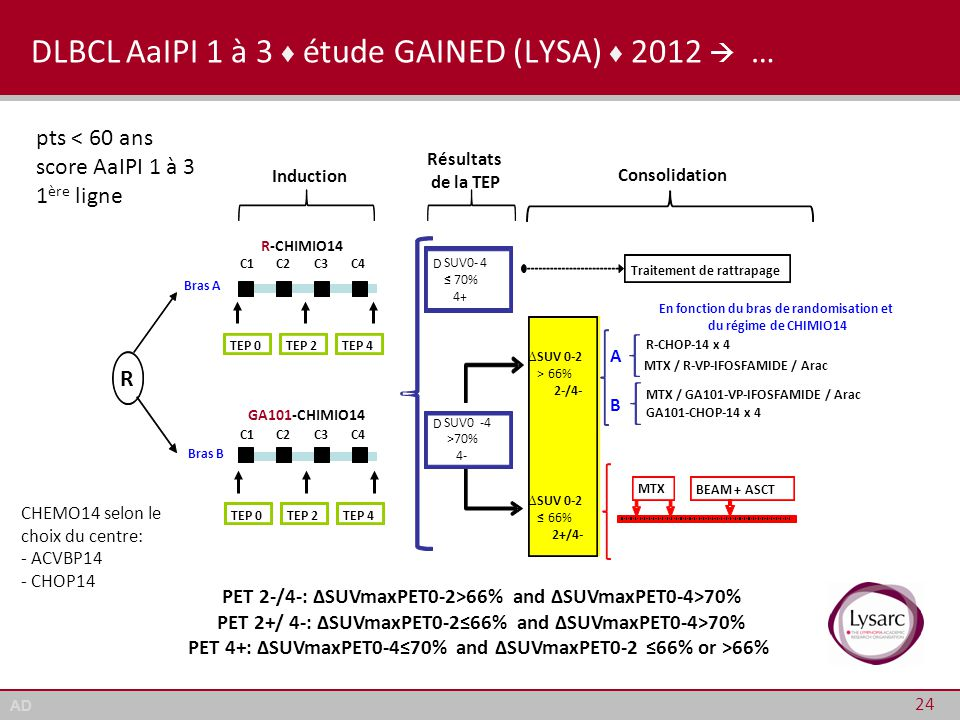 AD DLBCL AaIPI 1 à 3 ♦ étude GAINED (LYSA) ♦ 2012  … 24 PET 2-/4-: ΔSUVmaxPET0-2>66% and ΔSUVmaxPET0-4>70% PET 2+/ 4-: ΔSUVmaxPET0-2≤66% and ΔSUVmaxP