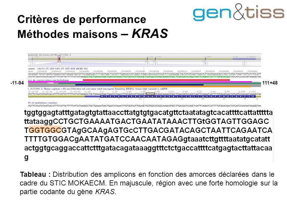 111+48-11-94 Critères de performance Méthodes maisons – KRAS Tableau : Distribution des amplicons en fonction des amorces déclarées dans le cadre du STIC MOKAECM.