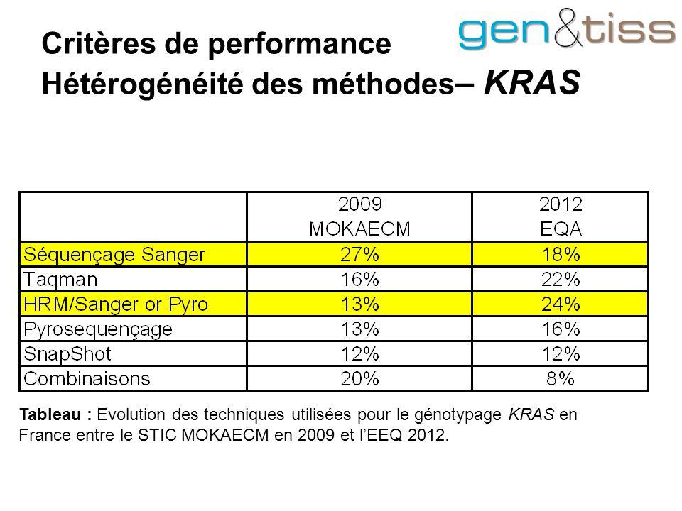 Critères de performance Hétérogénéité des méthodes – KRAS Tableau : Evolution des techniques utilisées pour le génotypage KRAS en France entre le STIC MOKAECM en 2009 et l'EEQ 2012.