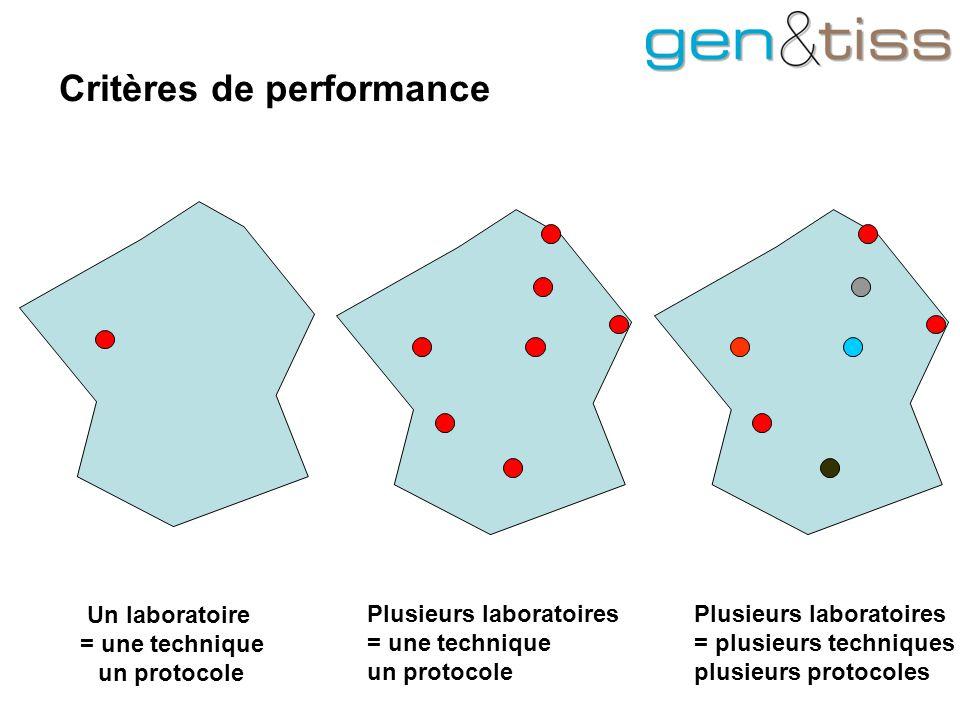 Critères de performance Un laboratoire = une technique un protocole Plusieurs laboratoires = une technique un protocole Plusieurs laboratoires = plusieurs techniques plusieurs protocoles