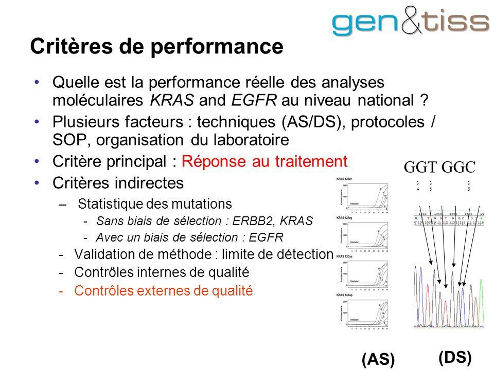 Critères de performance Quelle est la performance réelle des analyses moléculaires KRAS and EGFR au niveau national .
