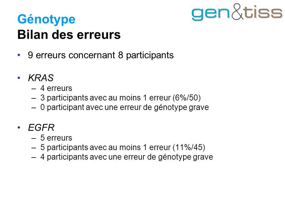 Génotype Bilan des erreurs 9 erreurs concernant 8 participants KRAS –4 erreurs –3 participants avec au moins 1 erreur (6%/50) –0 participant avec une erreur de génotype grave EGFR –5 erreurs –5 participants avec au moins 1 erreur (11%/45) –4 participants avec une erreur de génotype grave