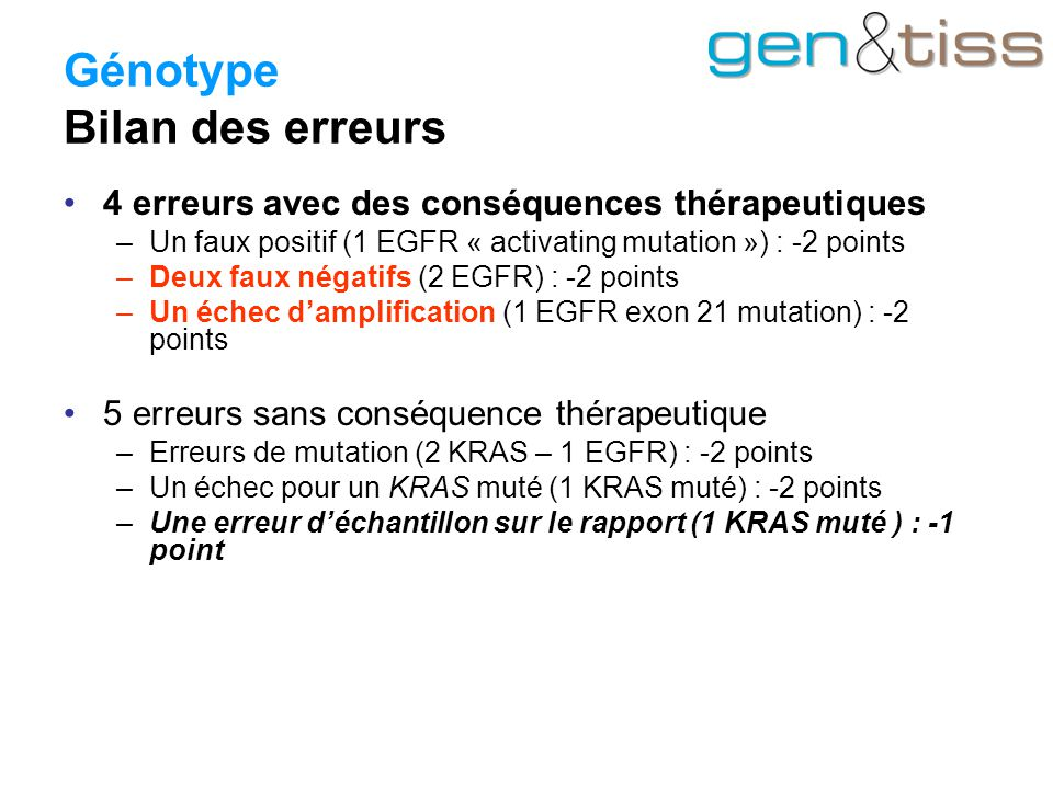 Génotype Bilan des erreurs 4 erreurs avec des conséquences thérapeutiques –Un faux positif (1 EGFR « activating mutation ») : -2 points –Deux faux négatifs (2 EGFR) : -2 points –Un échec d'amplification (1 EGFR exon 21 mutation) : -2 points 5 erreurs sans conséquence thérapeutique –Erreurs de mutation (2 KRAS – 1 EGFR) : -2 points –Un échec pour un KRAS muté (1 KRAS muté) : -2 points –Une erreur d'échantillon sur le rapport (1 KRAS muté ) : -1 point