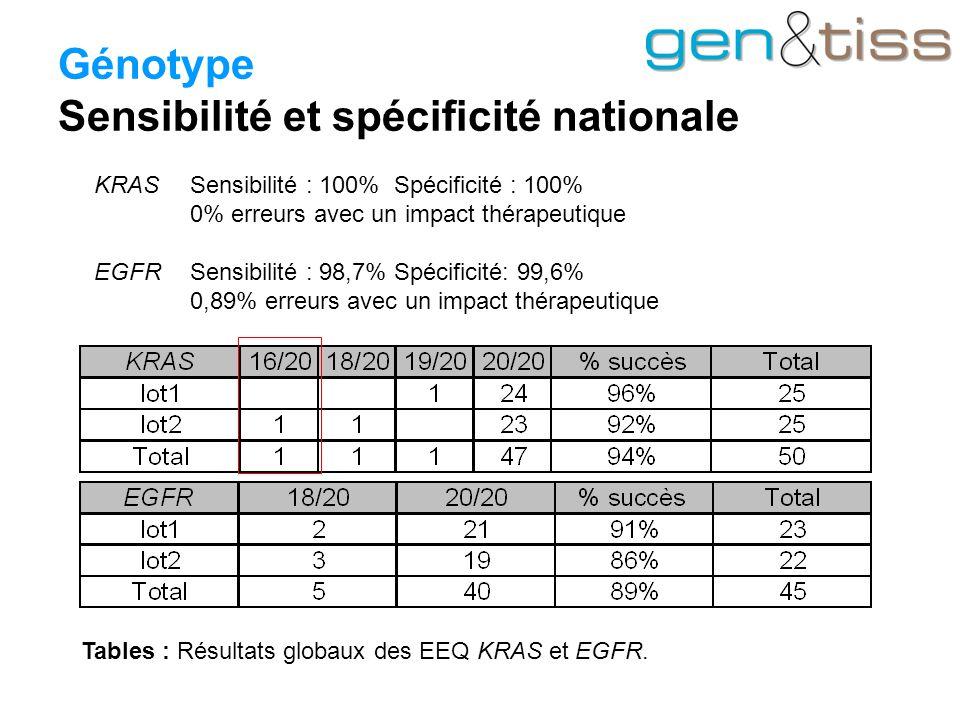 Génotype Sensibilité et spécificité nationale Tables : Résultats globaux des EEQ KRAS et EGFR.