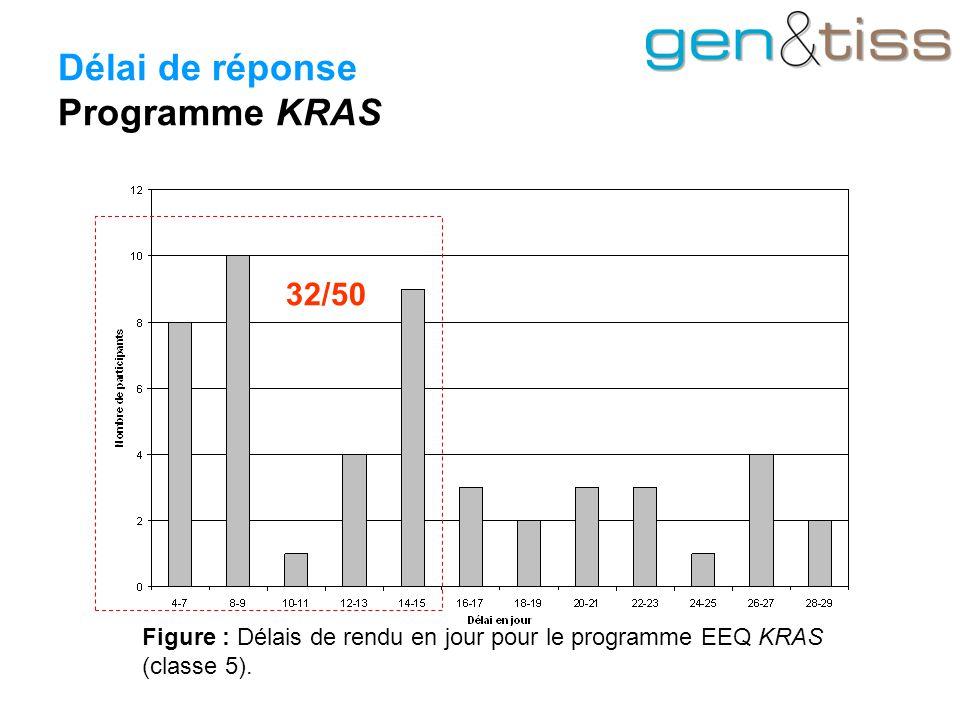 Délai de réponse Programme KRAS Figure : Délais de rendu en jour pour le programme EEQ KRAS (classe 5).