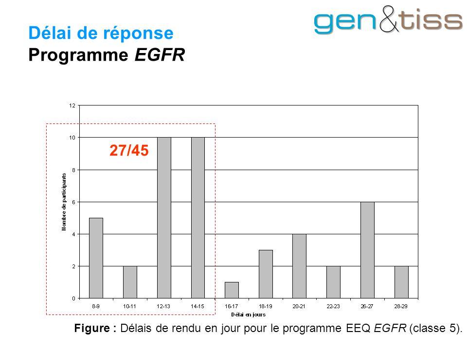 Délai de réponse Programme EGFR Figure : Délais de rendu en jour pour le programme EEQ EGFR (classe 5).