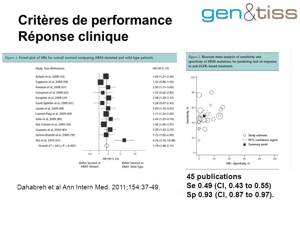 Critères de performance Réponse clinique Dahabreh et al Ann Intern Med.