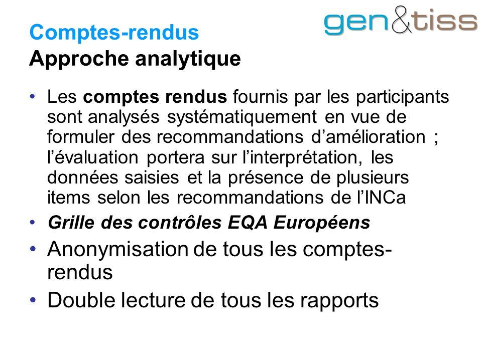 Comptes-rendus Approche analytique Les comptes rendus fournis par les participants sont analysés systématiquement en vue de formuler des recommandations d'amélioration ; l'évaluation portera sur l'interprétation, les données saisies et la présence de plusieurs items selon les recommandations de l'INCa Grille des contrôles EQA Européens Anonymisation de tous les comptes- rendus Double lecture de tous les rapports