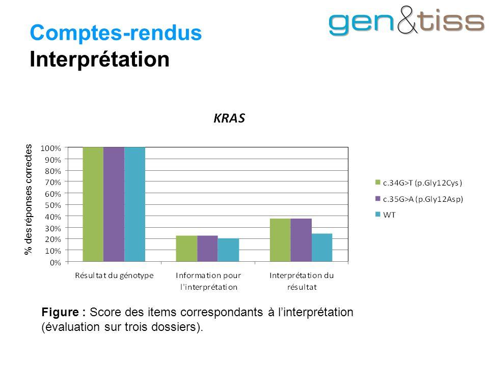 Comptes-rendus Interprétation Figure : Score des items correspondants à l'interprétation (évaluation sur trois dossiers).