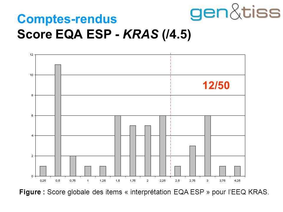Comptes-rendus Score EQA ESP - KRAS (/4.5) Figure : Score globale des items « interprétation EQA ESP » pour l'EEQ KRAS.