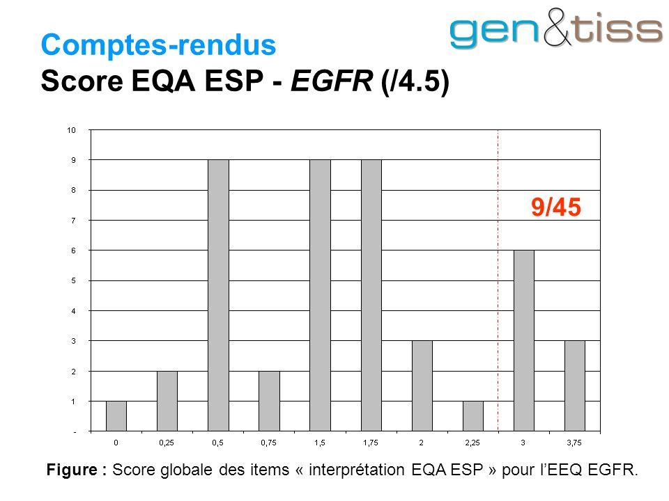 Comptes-rendus Score EQA ESP - EGFR (/4.5) Figure : Score globale des items « interprétation EQA ESP » pour l'EEQ EGFR.