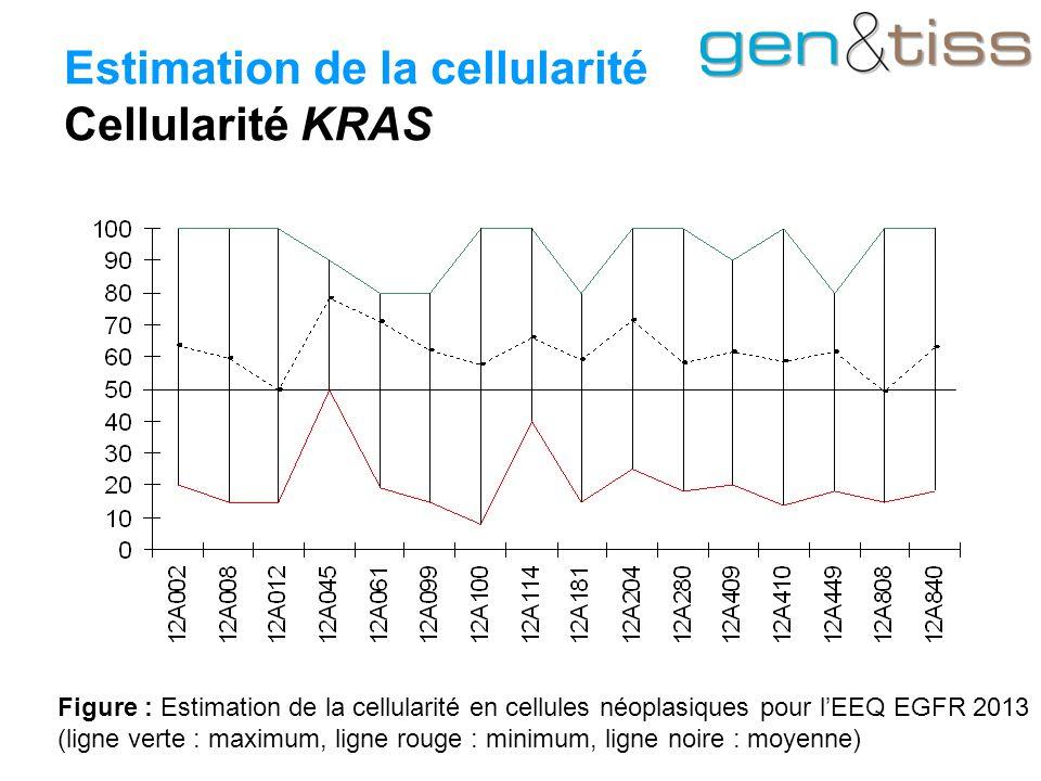 Estimation de la cellularité Cellularité KRAS Figure : Estimation de la cellularité en cellules néoplasiques pour l'EEQ EGFR 2013 (ligne verte : maximum, ligne rouge : minimum, ligne noire : moyenne)