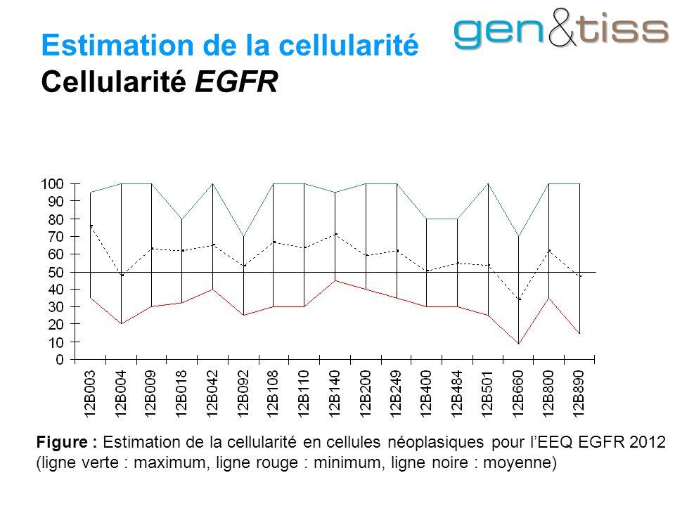 Estimation de la cellularité Cellularité EGFR Figure : Estimation de la cellularité en cellules néoplasiques pour l'EEQ EGFR 2012 (ligne verte : maximum, ligne rouge : minimum, ligne noire : moyenne)
