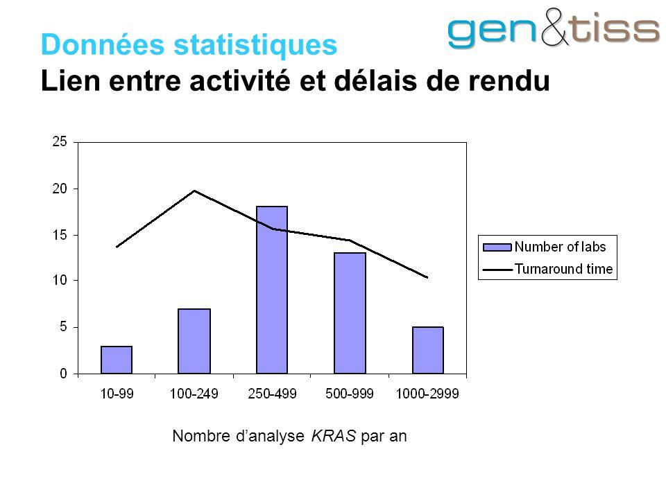 Données statistiques Lien entre activité et délais de rendu Nombre d'analyse KRAS par an