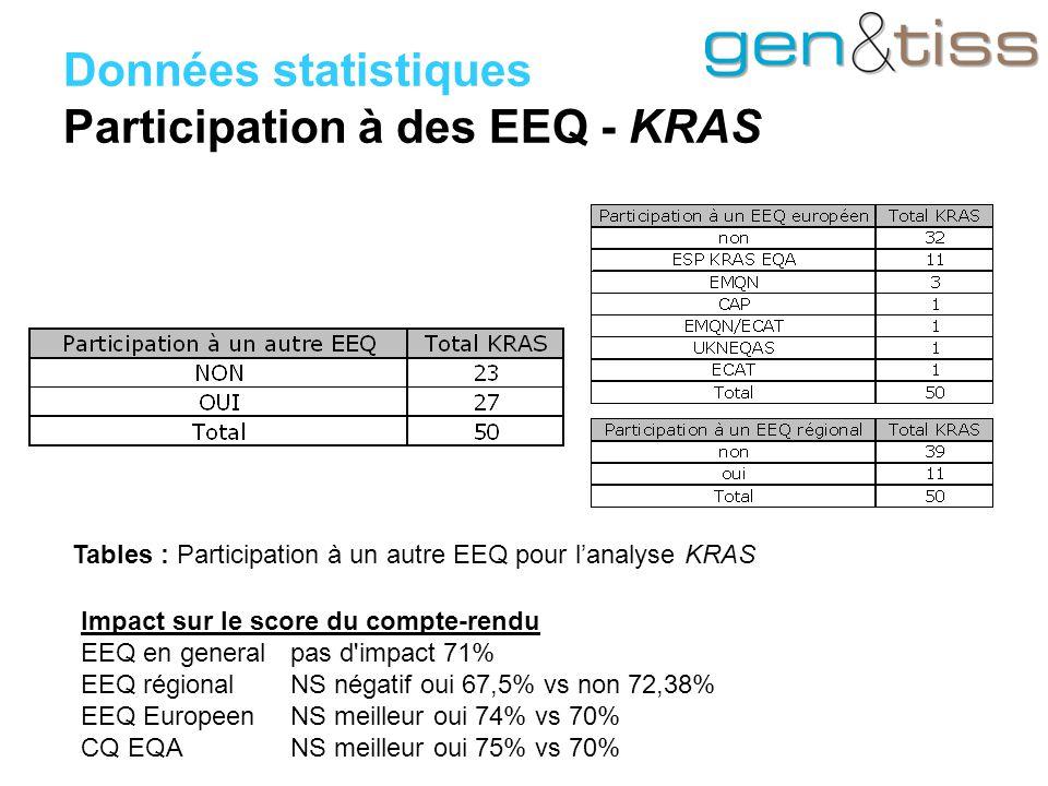 Données statistiques Participation à des EEQ - KRAS Impact sur le score du compte-rendu EEQ en general pas d impact 71% EEQ régionalNS négatif oui 67,5% vs non 72,38% EEQ EuropeenNS meilleur oui 74% vs 70% CQ EQA NS meilleur oui 75% vs 70% Tables : Participation à un autre EEQ pour l'analyse KRAS