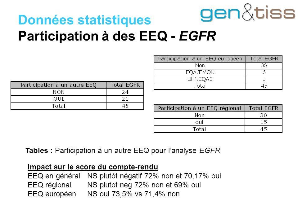 Données statistiques Participation à des EEQ - EGFR Impact sur le score du compte-rendu EEQ en généralNS plutôt négatif 72% non et 70,17% oui EEQ régionalNS plutot neg 72% non et 69% oui EEQ européenNS oui 73,5% vs 71,4% non Tables : Participation à un autre EEQ pour l'analyse EGFR