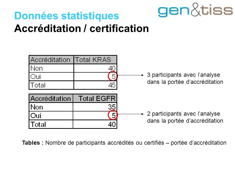 Données statistiques Accréditation / certification 3 participants avec l'analyse dans la portée d'accréditation 2 participants avec l'analyse dans la portée d'accréditation Tables : Nombre de participants accrédités ou certifiés – portée d'accréditation
