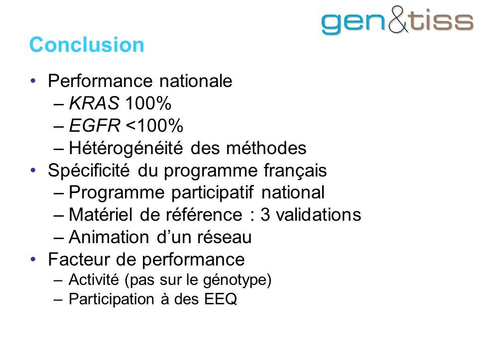 Performance nationale –KRAS 100% –EGFR <100% –Hétérogénéité des méthodes Spécificité du programme français –Programme participatif national –Matériel de référence : 3 validations –Animation d'un réseau Facteur de performance –Activité (pas sur le génotype) –Participation à des EEQ