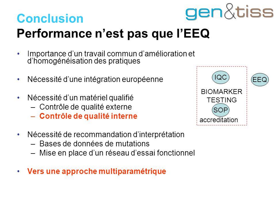 Conclusion Performance n'est pas que l'EEQ Importance d'un travail commun d'amélioration et d'homogénéisation des pratiques Nécessité d'une intégration européenne Nécessité d'un matériel qualifié –Contrôle de qualité externe –Contrôle de qualité interne Nécessité de recommandation d'interprétation –Bases de données de mutations –Mise en place d'un réseau d'essai fonctionnel Vers une approche multiparamétrique BIOMARKER TESTING accreditation IQC SOP EEQ