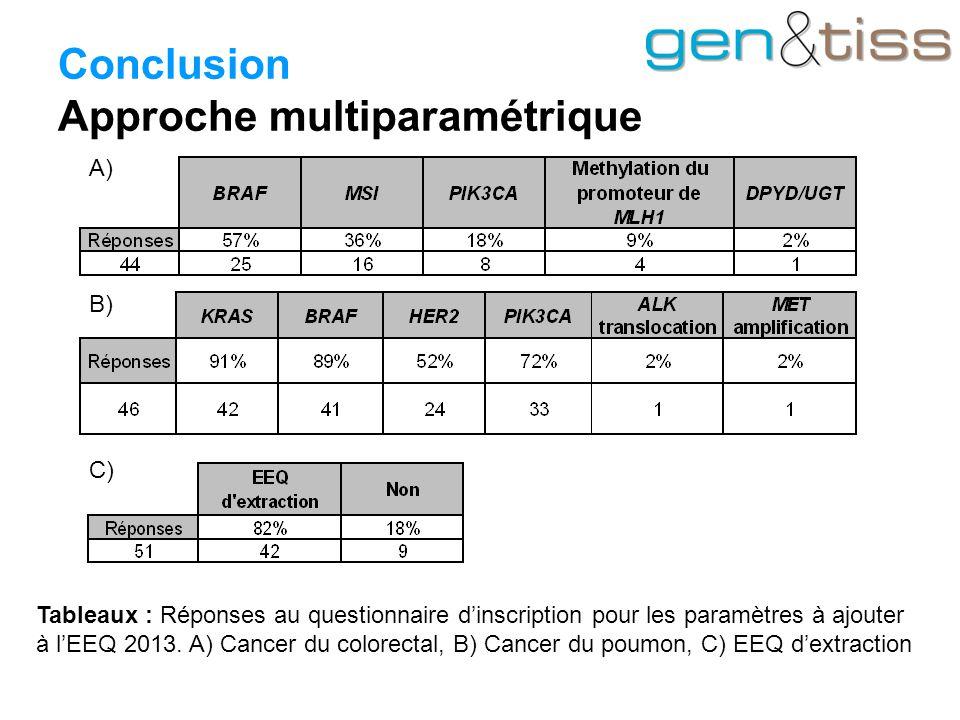 Tableaux : Réponses au questionnaire d'inscription pour les paramètres à ajouter à l'EEQ 2013.