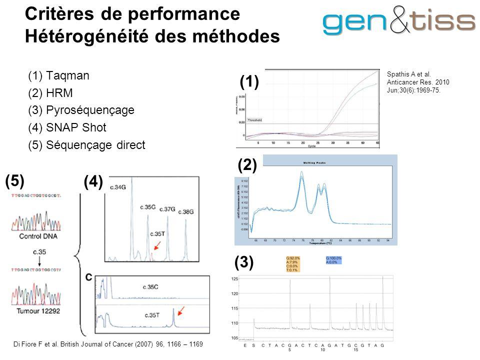 Critères de performance Hétérogénéité des méthodes (1) Taqman (2) HRM (3) Pyroséquençage (4) SNAP Shot (5) Séquençage direct Di Fiore F et al.