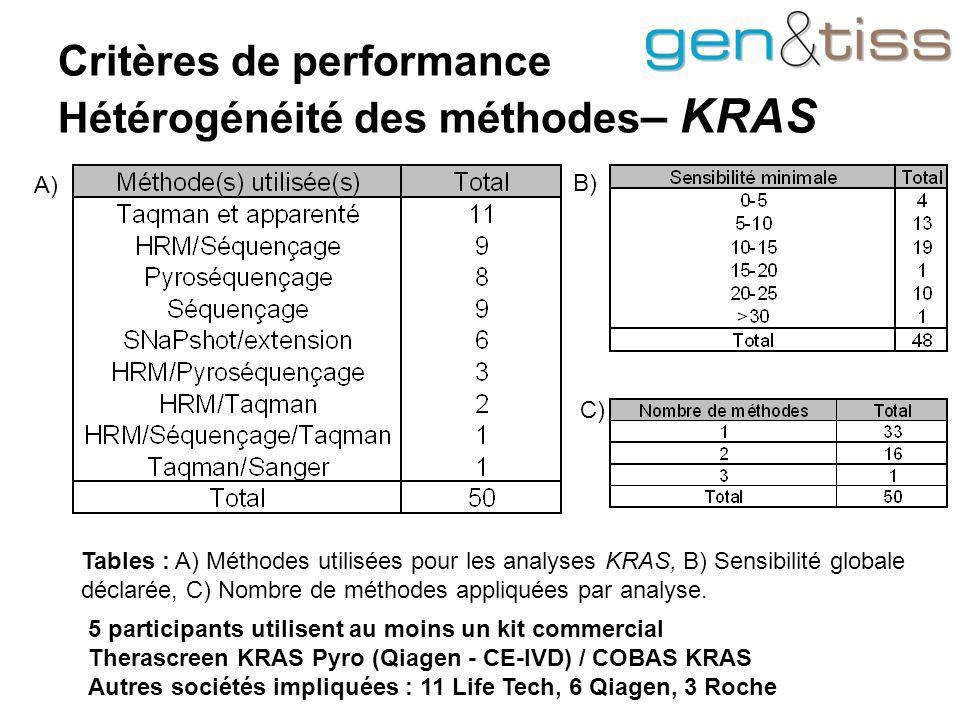 Critères de performance Hétérogénéité des méthodes – KRAS Tables : A) Méthodes utilisées pour les analyses KRAS, B) Sensibilité globale déclarée, C) Nombre de méthodes appliquées par analyse.