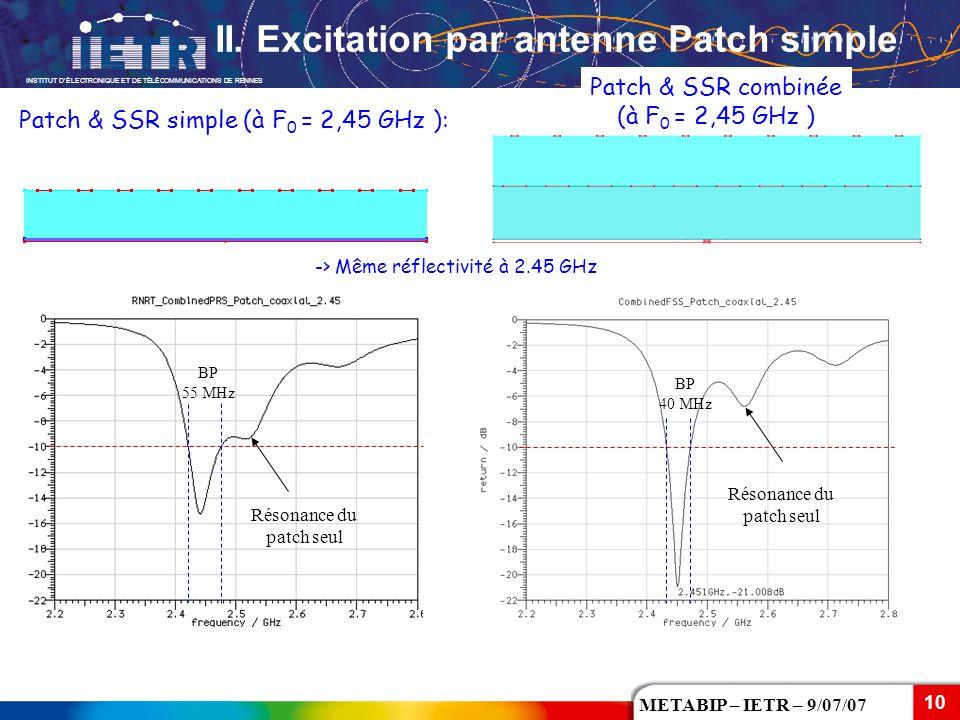 INSTITUT D'ÉLECTRONIQUE ET DE TÉLÉCOMMUNICATIONS DE RENNES 10 METABIP – IETR – 9/07/07 Résonance du patch seul BP 40 MHz BP 55 MHz Patch & SSR simple
