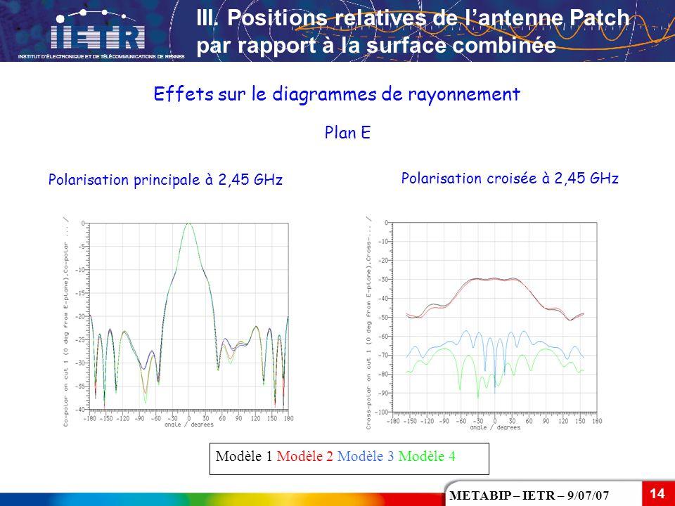 INSTITUT D'ÉLECTRONIQUE ET DE TÉLÉCOMMUNICATIONS DE RENNES 14 METABIP – IETR – 9/07/07 Polarisation principale à 2,45 GHz Plan E Effets sur le diagram