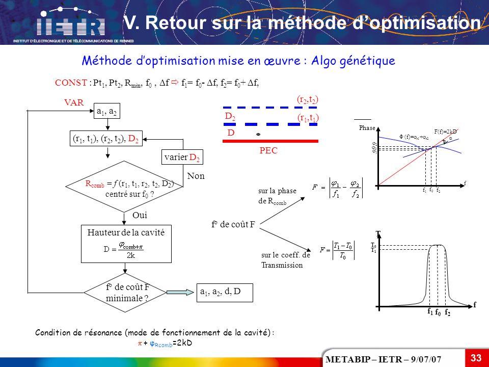 INSTITUT D'ÉLECTRONIQUE ET DE TÉLÉCOMMUNICATIONS DE RENNES 33 METABIP – IETR – 9/07/07 Condition de résonance (mode de fonctionnement de la cavité) :