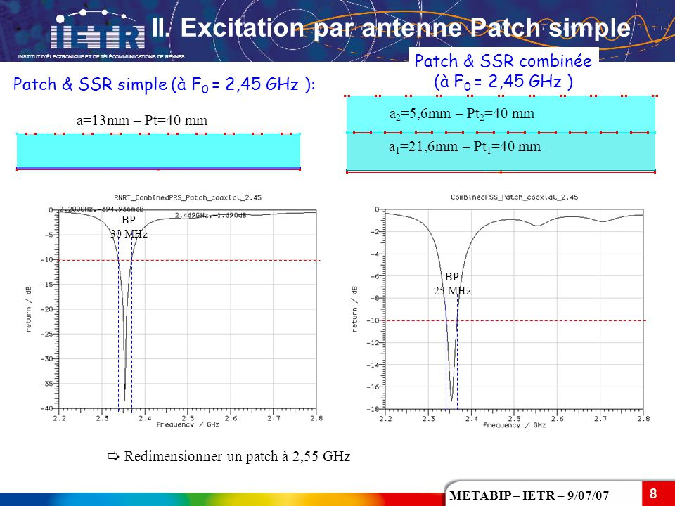INSTITUT D'ÉLECTRONIQUE ET DE TÉLÉCOMMUNICATIONS DE RENNES 8 METABIP – IETR – 9/07/07 Patch & SSR simple (à F 0 = 2,45 GHz ): Patch & SSR combinée (à