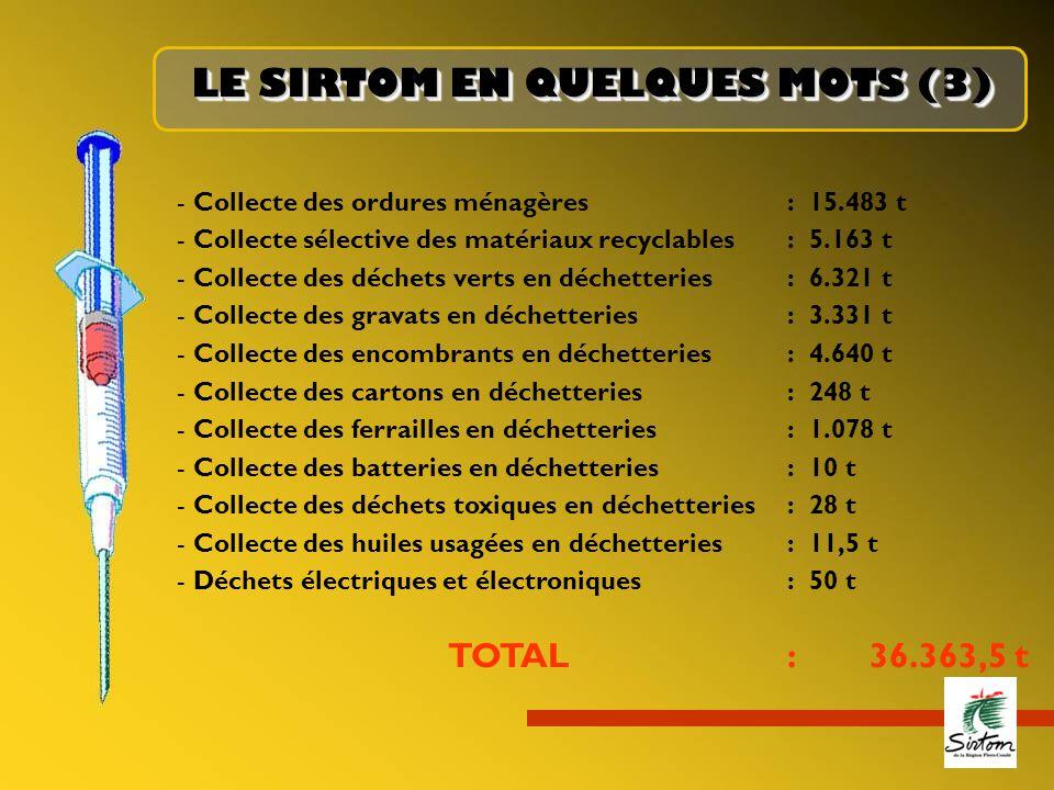 - Collecte des ordures ménagères:15.483 t - Collecte sélective des matériaux recyclables:5.163 t - Collecte des déchets verts en déchetteries:6.321 t - Collecte des gravats en déchetteries:3.331 t - Collecte des encombrants en déchetteries:4.640 t - Collecte des cartons en déchetteries:248 t - Collecte des ferrailles en déchetteries:1.078 t - Collecte des batteries en déchetteries:10 t - Collecte des déchets toxiques en déchetteries:28 t - Collecte des huiles usagées en déchetteries:11,5 t - Déchets électriques et électroniques:50 t TOTAL: 36.363,5 t LE SIRTOM EN QUELQUES MOTS (3)