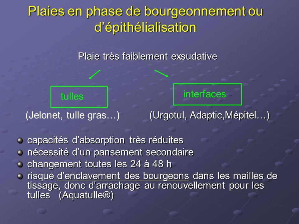 Plaies en phase de bourgeonnement ou d'épithélialisation Plaie très faiblement exsudative capacités d'absorption très réduites nécessité d'un pansemen
