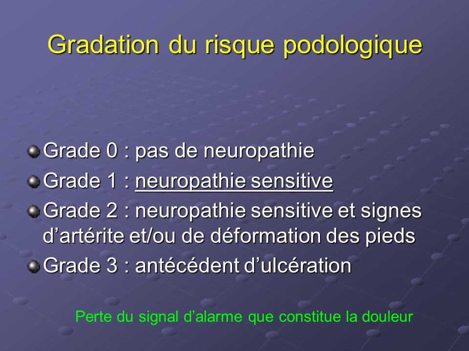 Gradation du risque podologique Grade 0 : pas de neuropathie Grade 1 : neuropathie sensitive Grade 2 : neuropathie sensitive et signes d'artérite et/o