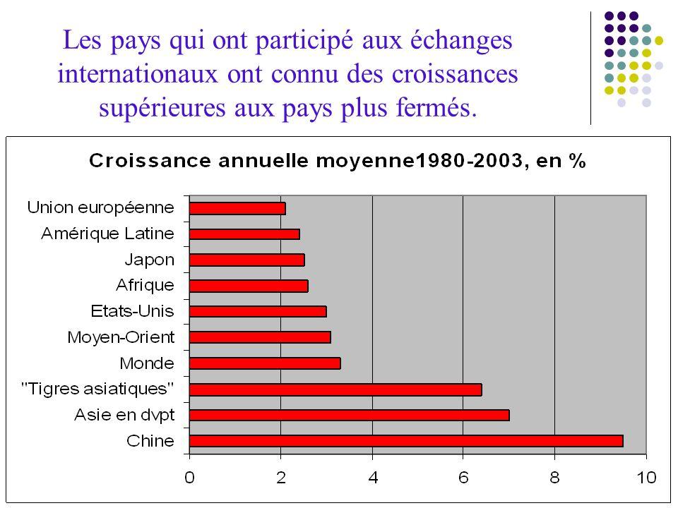 Les pays qui ont participé aux échanges internationaux ont connu des croissances supérieures aux pays plus fermés.