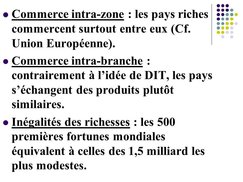 Commerce intra-zone : les pays riches commercent surtout entre eux (Cf.