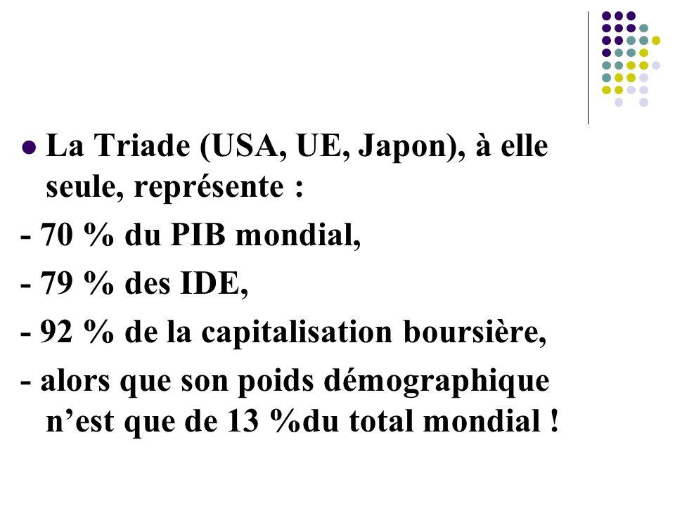 La Triade (USA, UE, Japon), à elle seule, représente : - 70 % du PIB mondial, - 79 % des IDE, - 92 % de la capitalisation boursière, - alors que son poids démographique n'est que de 13 %du total mondial !