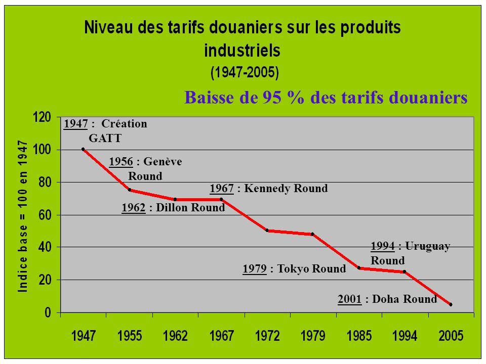 1947 : Création GATT 1956 : Genève Round 1962 : Dillon Round 1967 : Kennedy Round 1979 : Tokyo Round 1994 : Uruguay Round 2001 : Doha Round Baisse de 95 % des tarifs douaniers