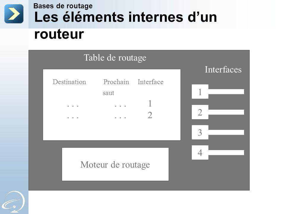 1 4 3 2 Interfaces Moteur de routage Table de routage Destination Prochain Interface saut......