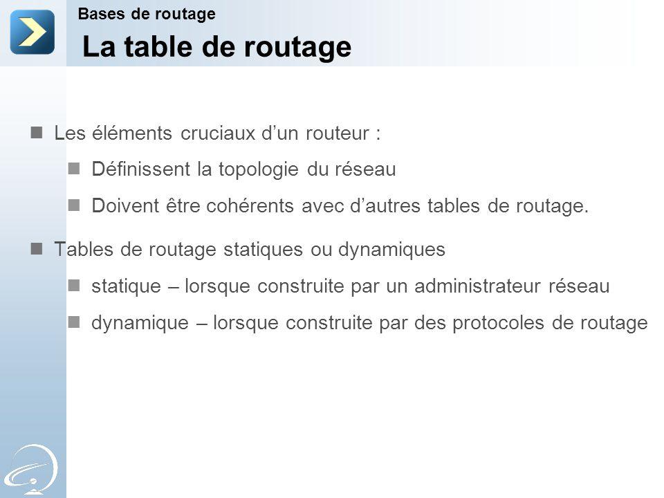 Les éléments cruciaux d'un routeur : Définissent la topologie du réseau Doivent être cohérents avec d'autres tables de routage.